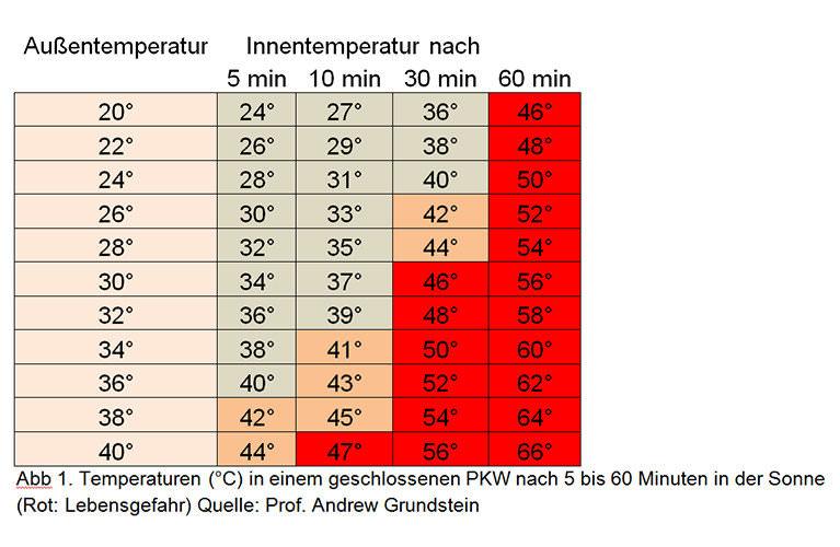 temperatur-tabelle_Meldung_Auto